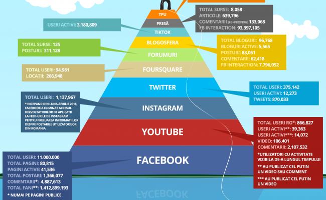 Social Media din România în februarie 2020 – tendințe