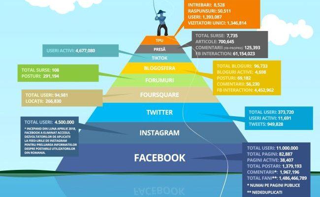 Situația din Social Media pe luna august